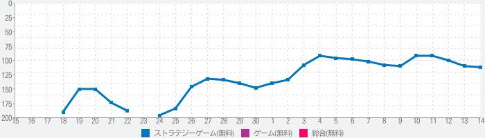 FORT Battle Royale NITE Walktrough Bab 2 Musim 4のランキング推移