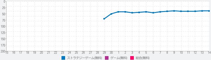 我が天下【世界配信5周年】のランキング推移