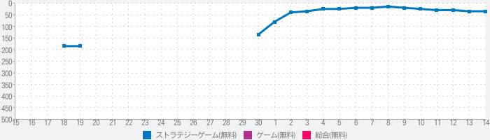 クリスタル オブ リユニオン【王国ストラテジーRPG】のランキング推移