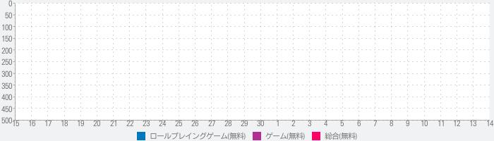【リセ恋】リセット〜2回目の初恋〜のランキング推移