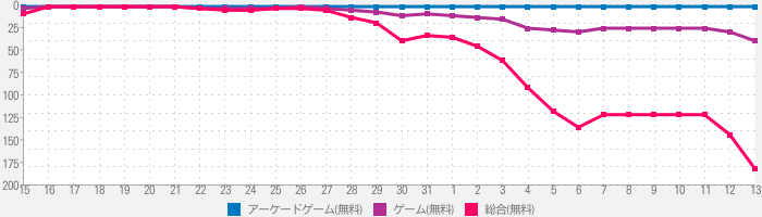 Bounce and collectのランキング推移