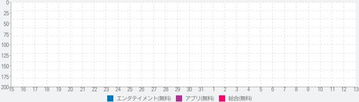 ベッキー公式ファンクラブアプリ 『ベッキー パンジーひろば』のランキング推移