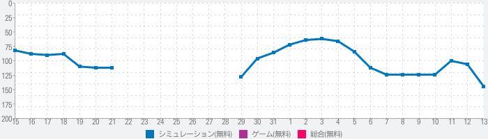 Real Drive 3Dのランキング推移