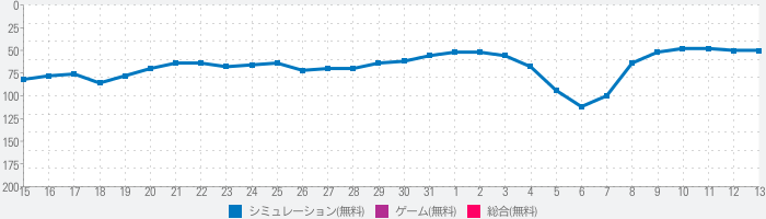 Life is a game : 女性の生活更新のランキング推移