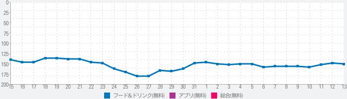 船橋屋スタンプアプリのランキング推移