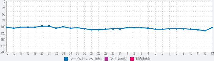 大阪王将【公式】のランキング推移