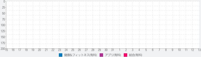 詠春カンフーPLUSのランキング推移