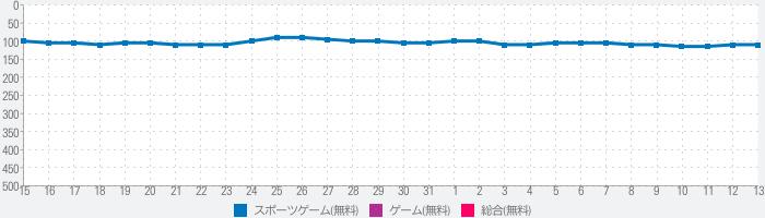 【劇プロ】劇的采配!プロ野球リバーサルのランキング推移