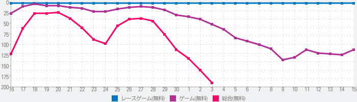 Animal Transform Race: Epic Race 3Dのランキング推移