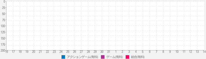 League of Stickman - Best action game(Dreamsky)のランキング推移