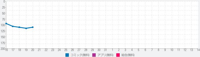 Anime Tv Online - Watch Anime Onlineのランキング推移