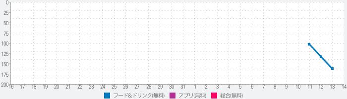 RAMEN No11: 全国配送対応のNo11ラーメン通販のランキング推移