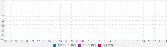 あそんでまなべる 日本の地理のランキング推移