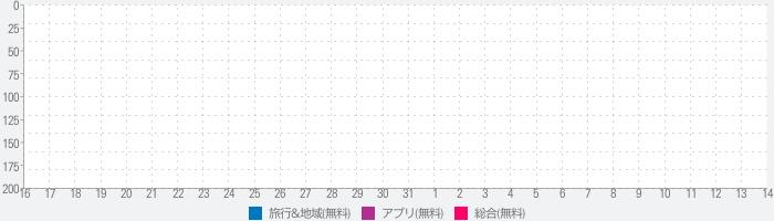 昭和の町のランキング推移