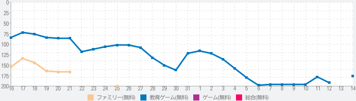 My Town –保育所のランキング推移
