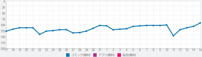 Watch Anime Online HDのランキング推移
