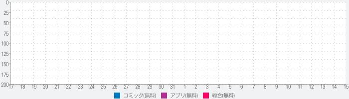 Manga Readerのランキング推移