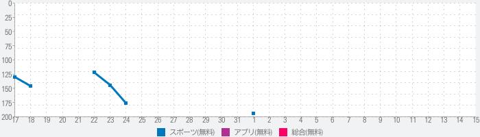 ヴィッセル神戸[VISSEL KOBE]公式アプリのランキング推移