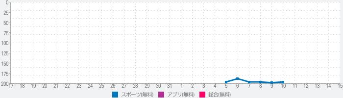 競輪ネット@なびのランキング推移