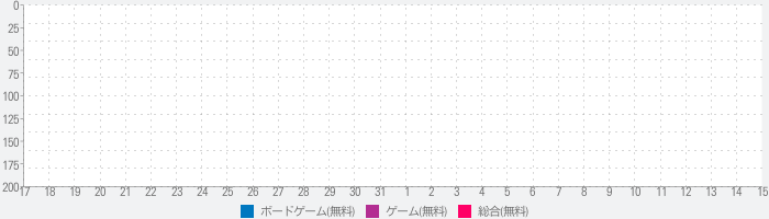 FILLIT the Abstract Strategyのランキング推移