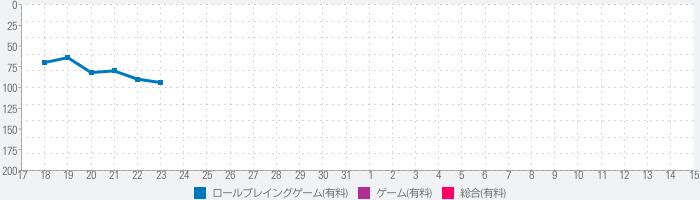 Yodanji -ローグライクRPGのランキング推移