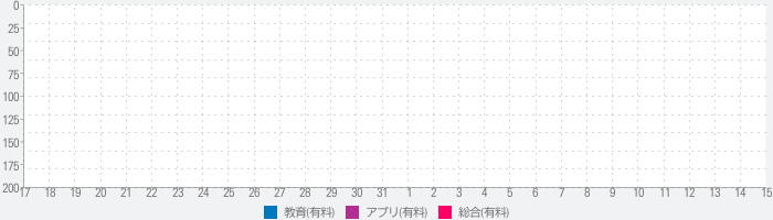 Solar Walk 2 for Education, Teachers and Studentsのランキング推移