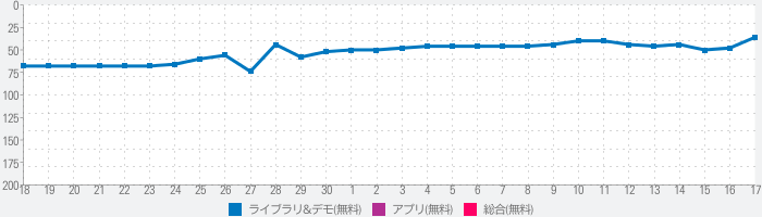 Air 4 Androidのランキング推移