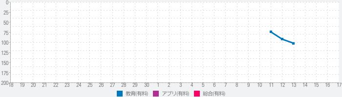 英会話アプリ「ネイティブ1000人と作った英会話〜日常英会話編〜」のランキング推移