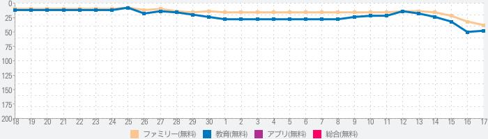 クレヨンしんちゃん お手伝い大作戦のランキング推移