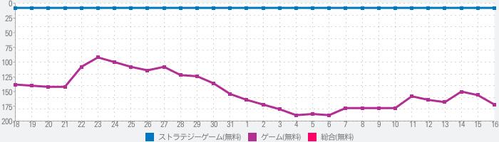 マフィア・シティ-極道風雲のランキング推移