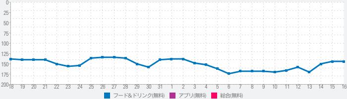 山田うどん食堂 公式アプリのランキング推移