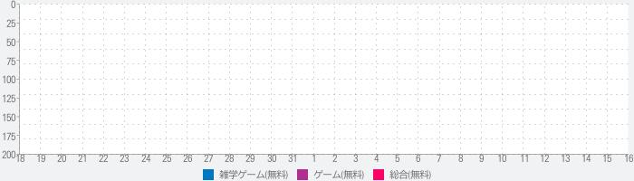 【ゲーム】妖怪クイズ(ようかい)♪のランキング推移