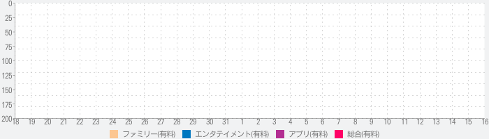 Sofia the First Secret Libraryのランキング推移