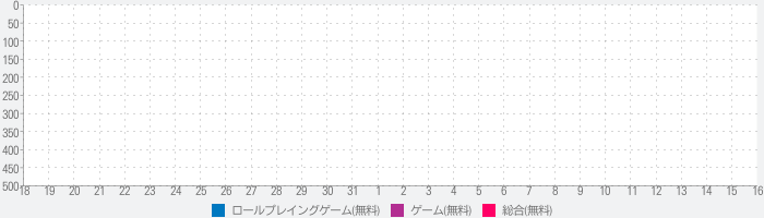 AKB48ステージファイター2 バトルフェスティバルのランキング推移
