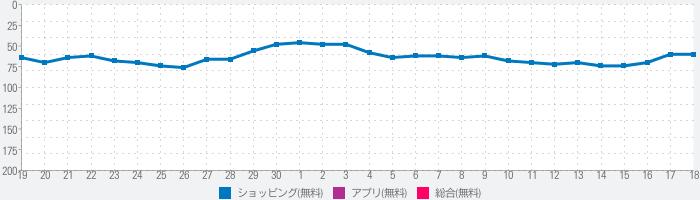 家具・インテリアのお買物アプリ - LOWYA(ロウヤ)のランキング推移