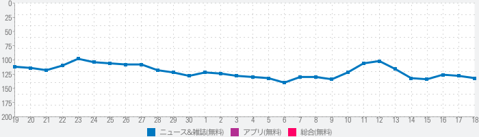 時事通信社ニュースアプリ JIJI NewsReaderのランキング推移