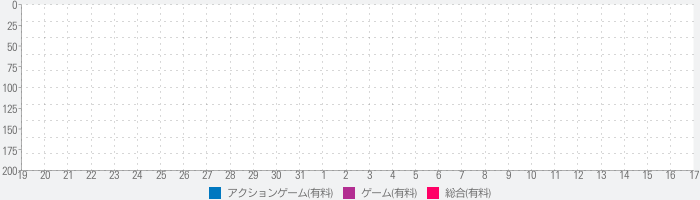 THE KING OF FIGHTERS Androidのランキング推移