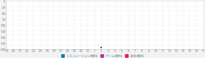 Lost Kiss カレと運命の恋愛【ロスキス】のランキング推移