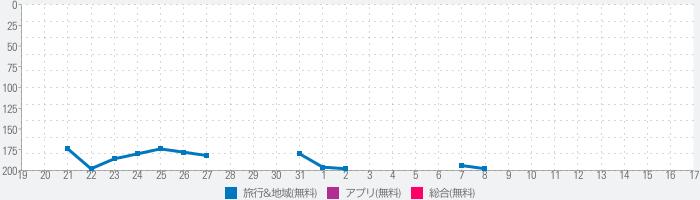 SHIROYAMA HOTEL kagoshimaのランキング推移