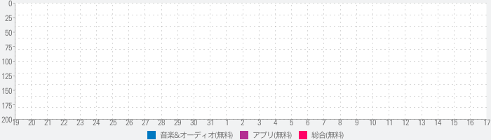 WhoSampled: Explore the DNA of Musicのランキング推移