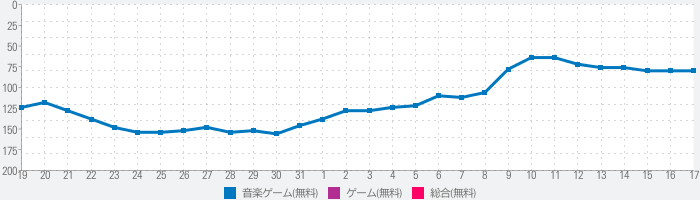 Opsu!(Beatmap player for Android)のランキング推移