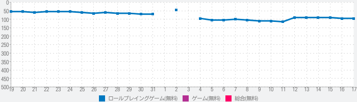 D×2 真・女神転生 リベレーション【戦略バトルRPG】のランキング推移