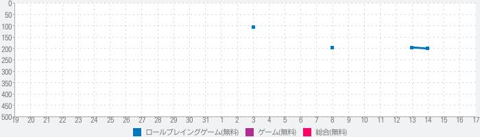 ファンタシースターオンライン2 es[本格アクションRPG]のランキング推移