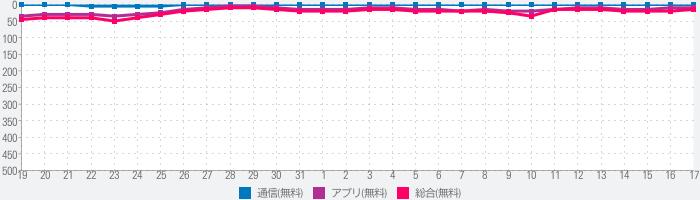 フリーWiFi自動接続アプリ「タウンWiFi by GMO」日本中のフリーWiFiが使えますのランキング推移
