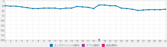 Paravi(パラビ)-国内ドラマ数が日本最大級-のランキング推移