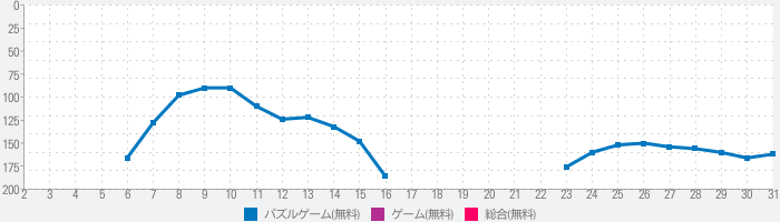 Color Fill 3Dのランキング推移