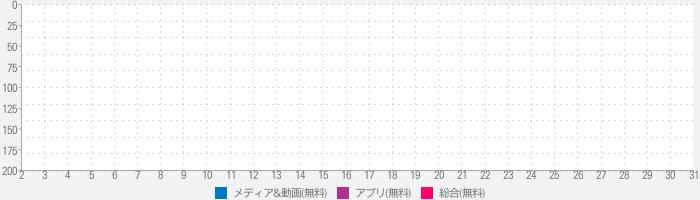 アニメ動画-アニメウォッチのランキング推移