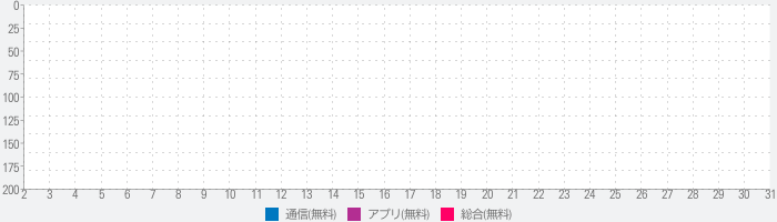 WAMR - Recover deleted messages & status downloadのランキング推移