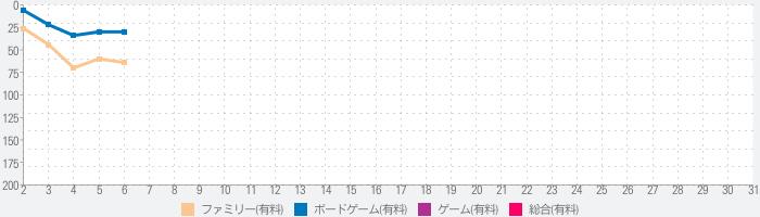 「スチーム:富へのレール」公式版のランキング推移