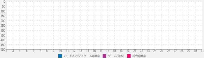 ダンジョン・クエスト 【無料RPG・ボードゲームの傑作登場】のランキング推移